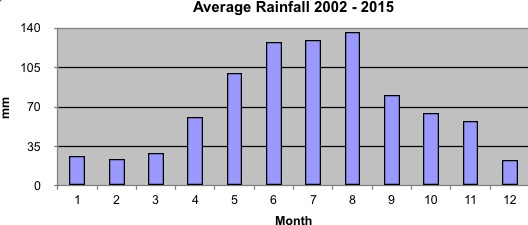 Average rainfall Cape Winelands 2002- 2015 measured by Trails and Travel in Somerset West